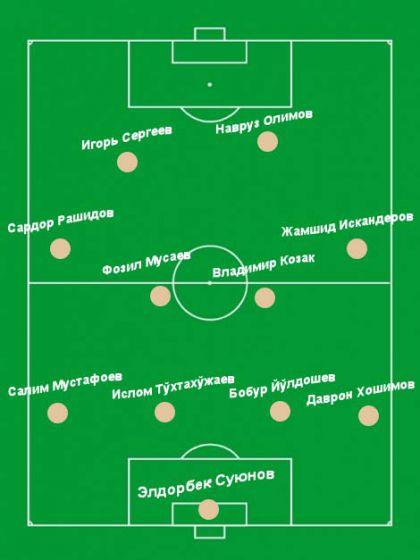 сборная узбекистана по футболу набрав 563 очка, сохранила 62-е место в рейтинге лучших футбольных команд